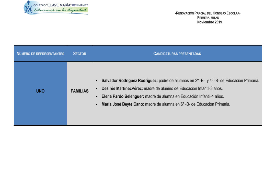 Candidaturas para la elección del Consejo Escolar, sector familias.
